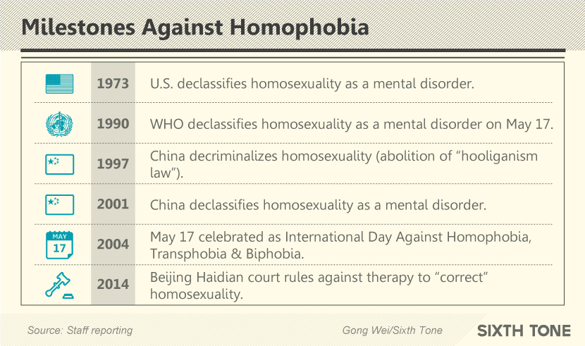Homosexuality no longer a mental disorder
