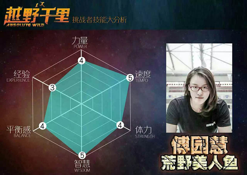 A promotional picture from 'Absolute Wild' shows Fu Yuanhui's characteristics. Courtesy of the production team