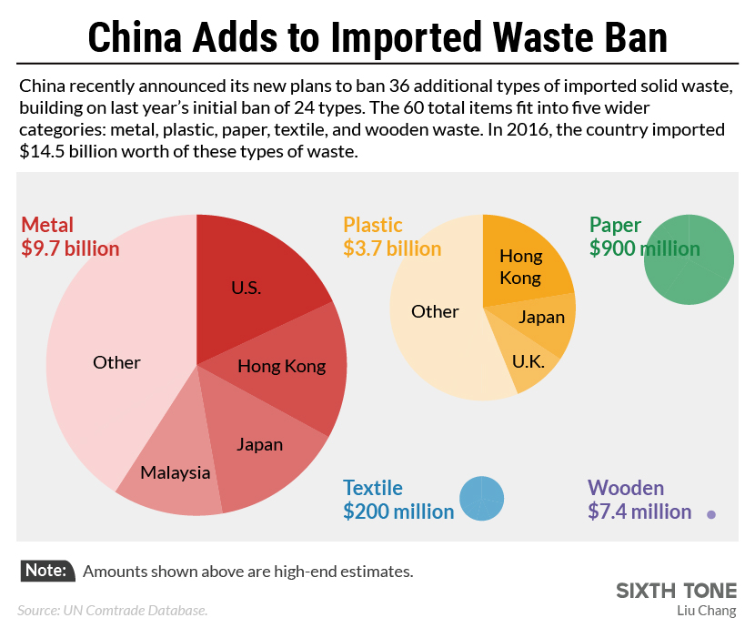 China Expands Controversial Bans on Imported Waste