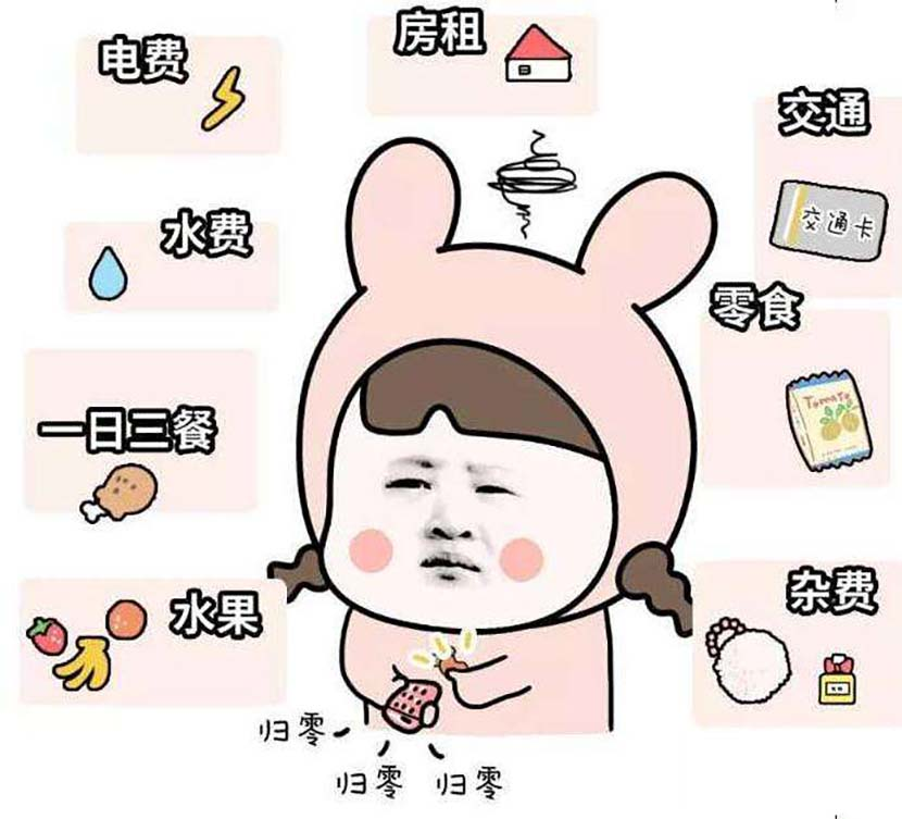 A meme shows a woman from the 'invisible poor population' being overwhelmed by her daily living expenses. From Weibo