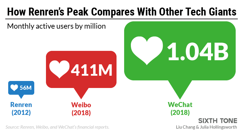 Renren, Once China's Answer to Facebook, Is a Digital Ghost Town