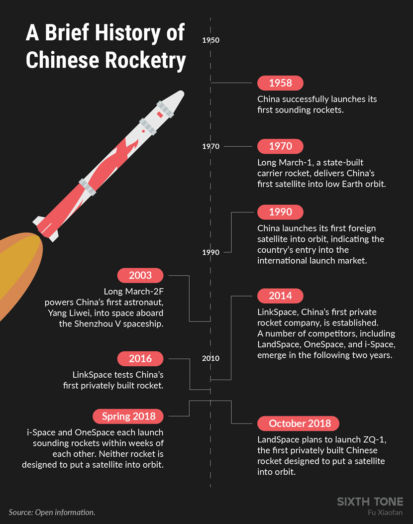 3 2 1 Blastoff Chinese Startups Gun For Spacexs Crown Schematic August 1958 American Modeler Airplanes And Rockets Rocketry In China Can Be Traced Back To At Least When Students Several Universities Beijing Launched Chinas First Sounding Rocket