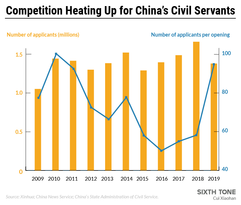 China S Civil Service More Competitive Than Ever