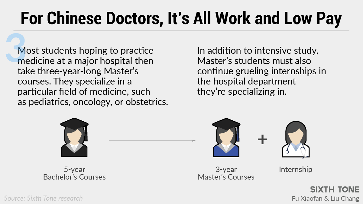 Why China's Young Doctors Want Out of the System