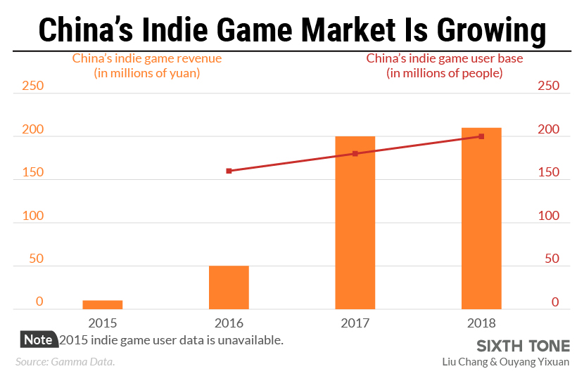 Is Winter Finally Over for China's Indie Game Creators?