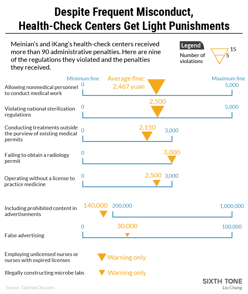 The Cycle of Negligence at China's Health-Check Companies