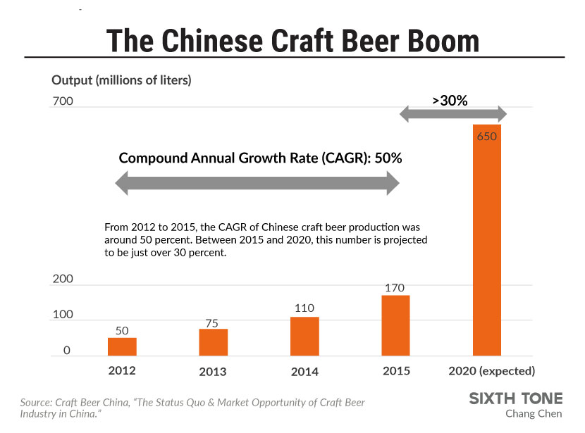 Success a tall order for world s highest craft beer brewery for Craft beer industry statistics