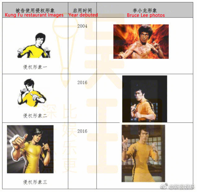 A comparison of images used by the Kung Fu fast-food chain and photos of Bruce Lee. From @新浪娱乐 on Weibo