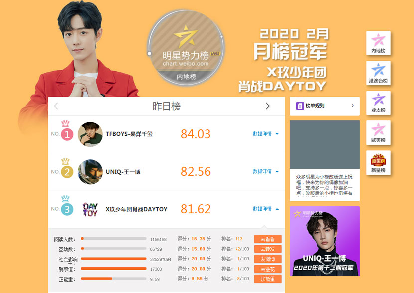 A screenshot showing Xiao Zhan ranked first on the Weibo SuperTopics page in February. From Weibo