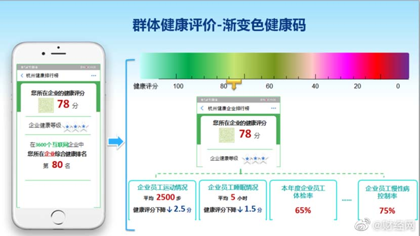 Screenshots of Hangzhou's proposal for a permanent color-code system for tracking residents' health status. From Weibo