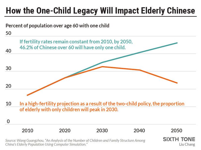 china one child policy