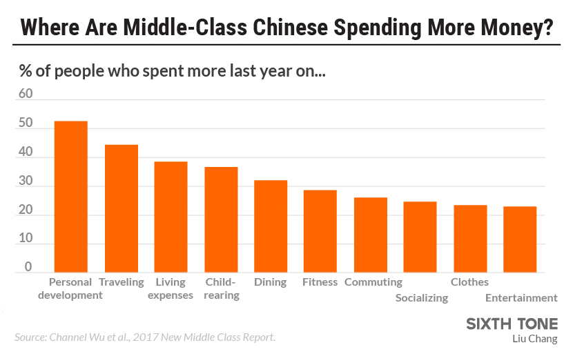 china s middle class comes with new characteristics
