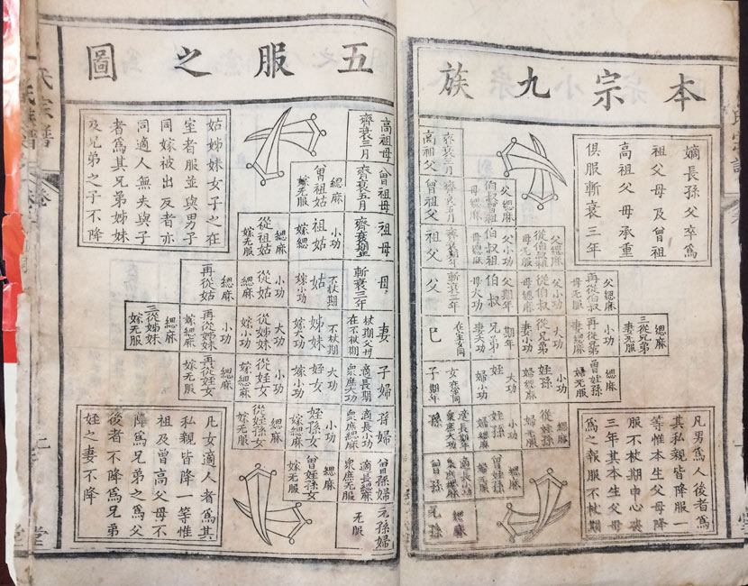 A page from Li Rengui's genealogical records, Beijing, June 13, 2017. Zhang Liping/Sixth Tone