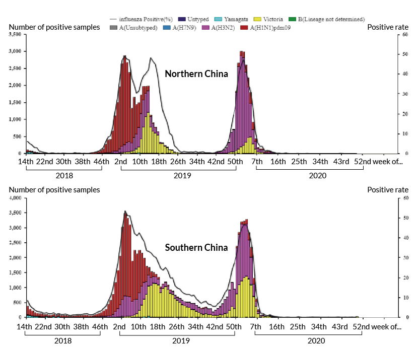 Charts from the Chinese CDC's weekly influenza reports.