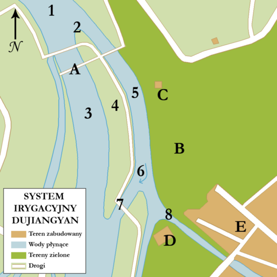 """Map of the Dujiangyan irrigation system showing the """"fish-mouth levee"""" (2), the """"flying sand spillway"""" (7), and the """"bottleneck channel"""" (8). From Wikimedia Commons"""