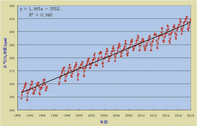 A chart showing the rise of atmospheric carbon dioxide concentration levels measured at Mt. Waliguan since 1990. From the website of the China Meteorological Administration