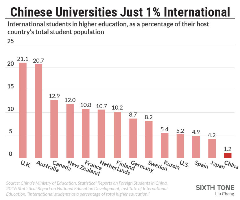 Why China Still Isn't the Top Choice for International Students