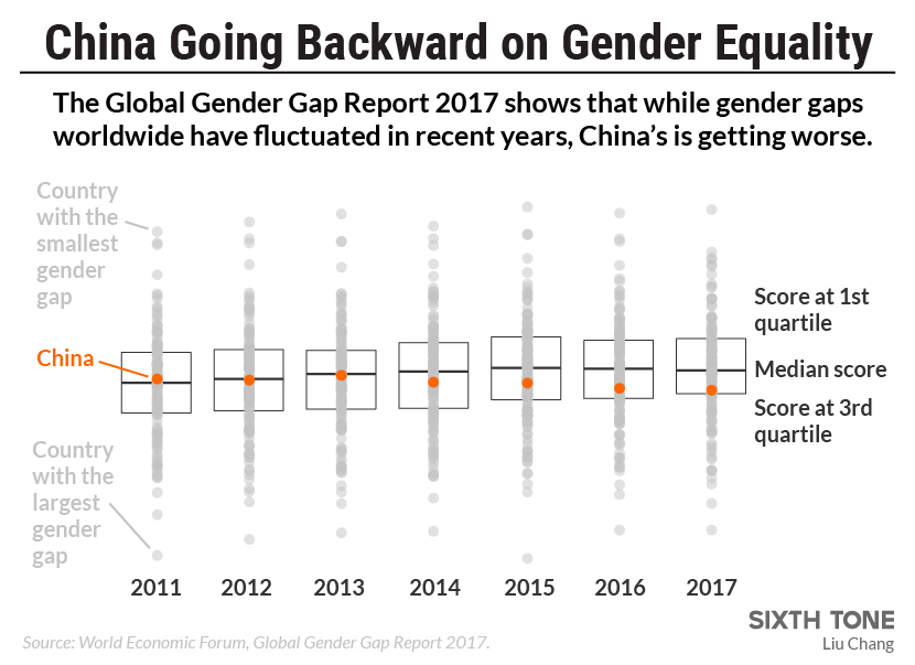 China's Gender Gap Is Widening, Says Report