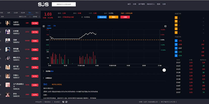 A screenshot of the celebrity time-trading interface on the website of Miao A.