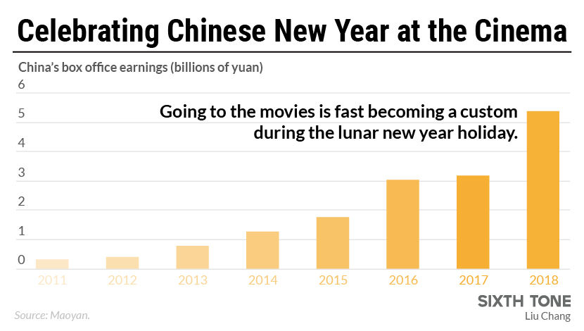 Chinese New Year Brings Box Office Boom